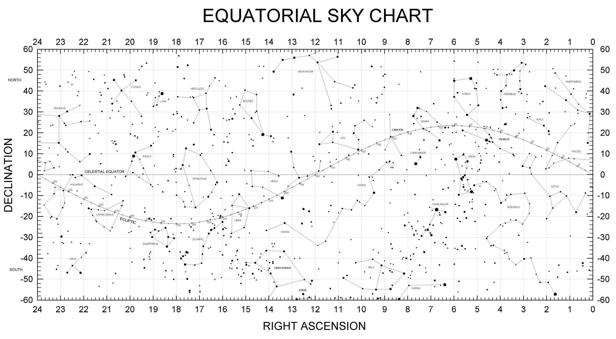 نقشه استوایی آسمان و صورت های فلکی دایره البروج